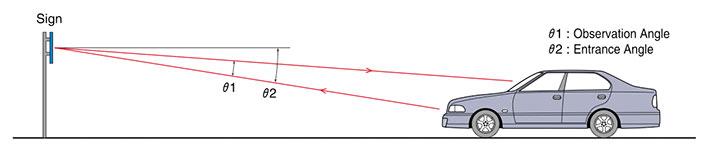 ULG-Obervation-Angle